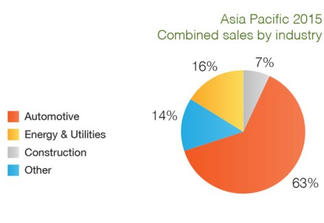 Apac sales by sector 2015