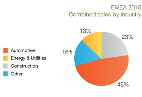 EMEA sales by sector 2015