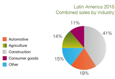 Latam sales by sector 2015